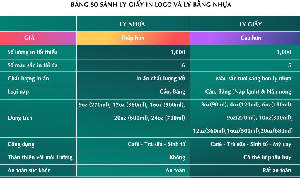 bang-so-sanh-ly-giay-in-logo-va-ly-nhua